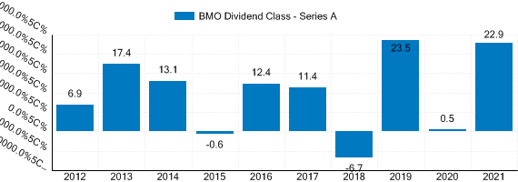 Graph detailing past performance of BMO Dividend Class